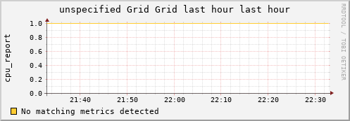 unspecified Grid (1 sources) LOAD