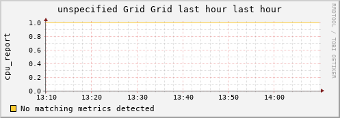unspecified Grid (1 sources) MEM